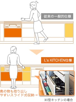 従来の一般的仕様 L's KITCHEN仕様 奥の物も取り出しやすいスライド式収納→ ※I型キッチンの場合