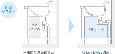 断面イラスト 収納スペース 一般的な洗面化粧台 収納スペース Ki-Le-i DRESSER
